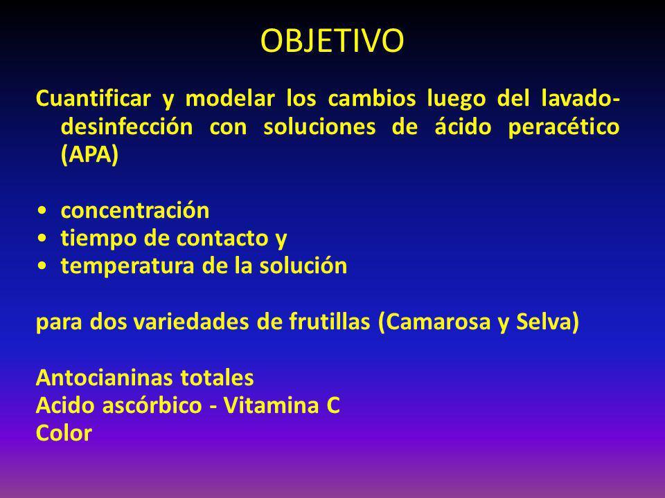 OBJETIVO Cuantificar y modelar los cambios luego del lavado-desinfección con soluciones de ácido peracético (APA)
