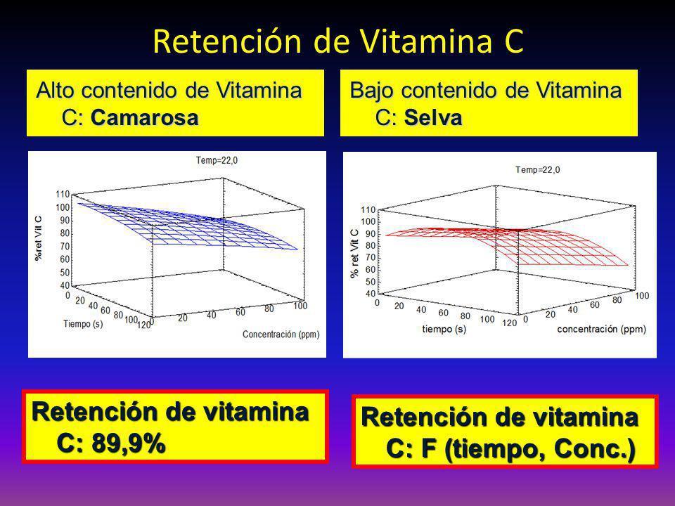 Retención de Vitamina C