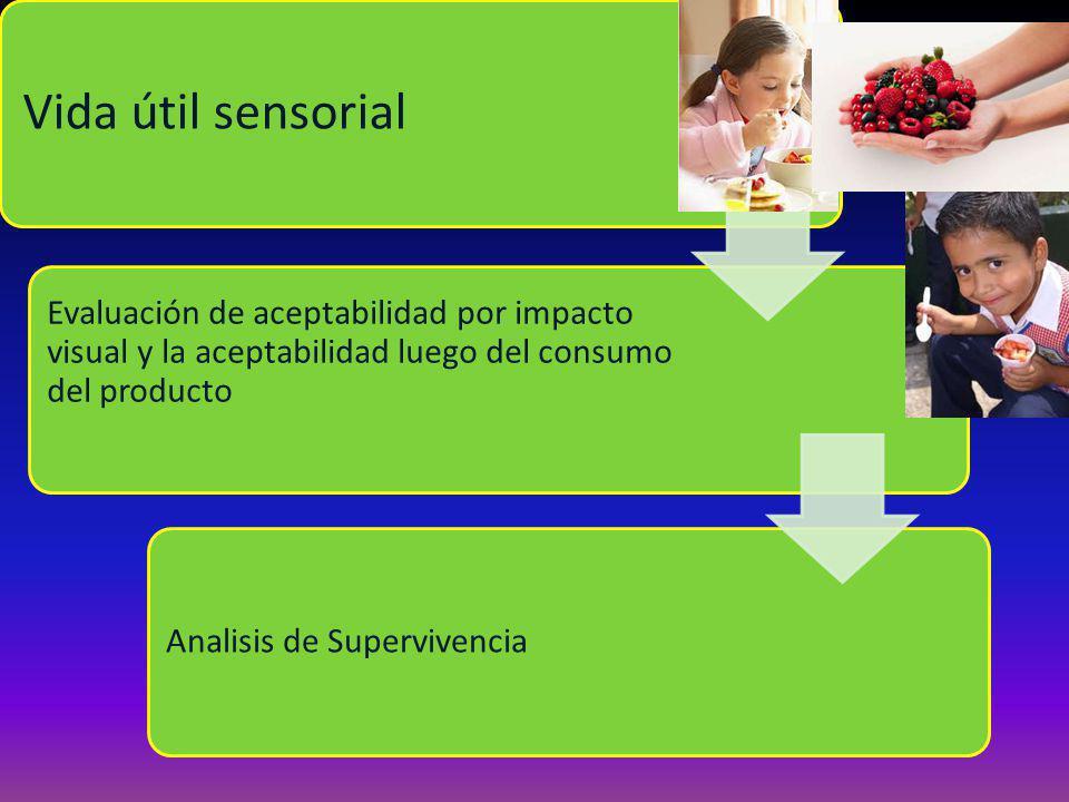 Vida útil sensorial Evaluación de aceptabilidad por impacto visual y la aceptabilidad luego del consumo del producto.