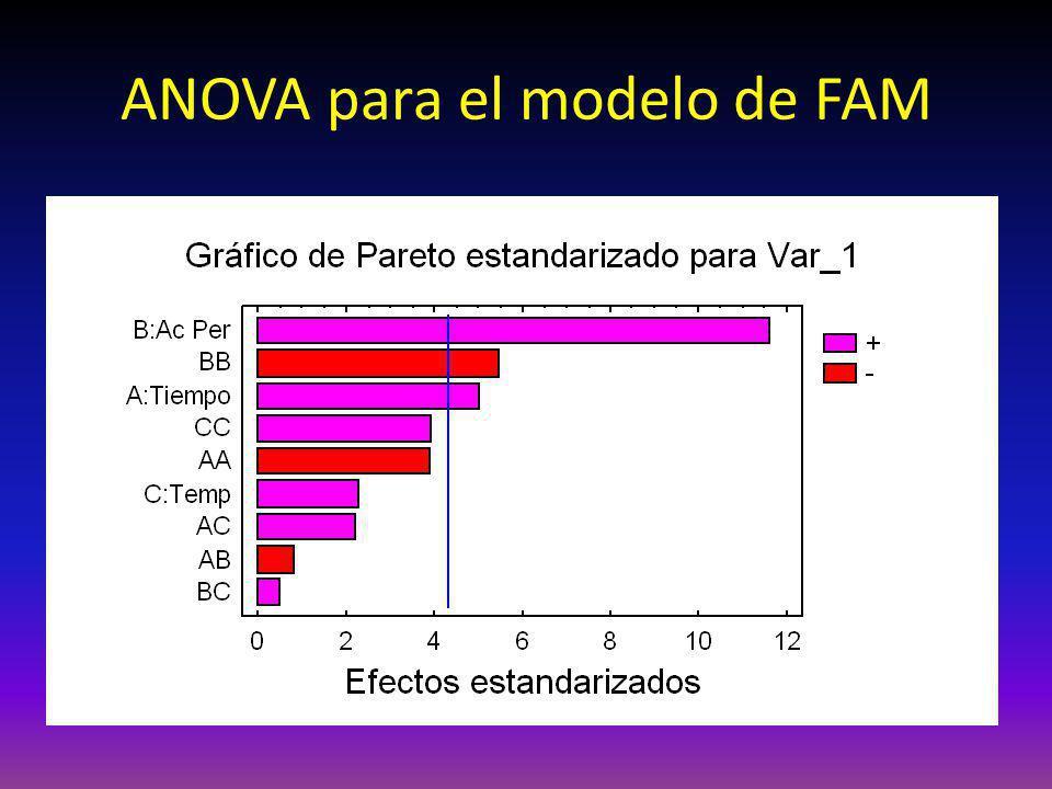ANOVA para el modelo de FAM
