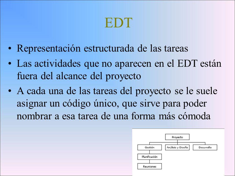 EDT Representación estructurada de las tareas
