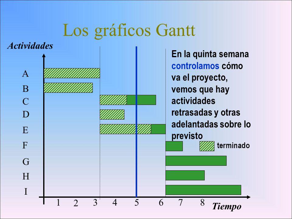 Los gráficos Gantt Actividades