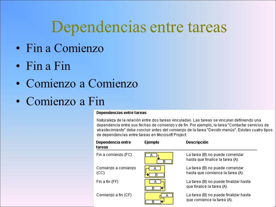 Dependencias entre tareas