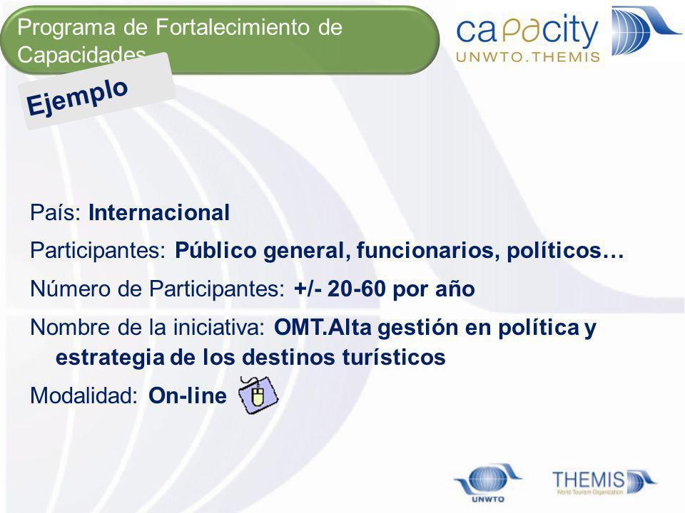 Ejemplo Programa de Fortalecimiento de Capacidades País: Internacional