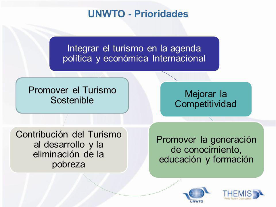 UNWTO - Prioridades Integrar el turismo en la agenda política y económica Internacional. Mejorar la Competitividad.