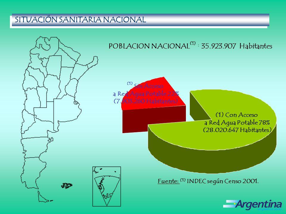 Fuente: (1) INDEC según Censo 2001.