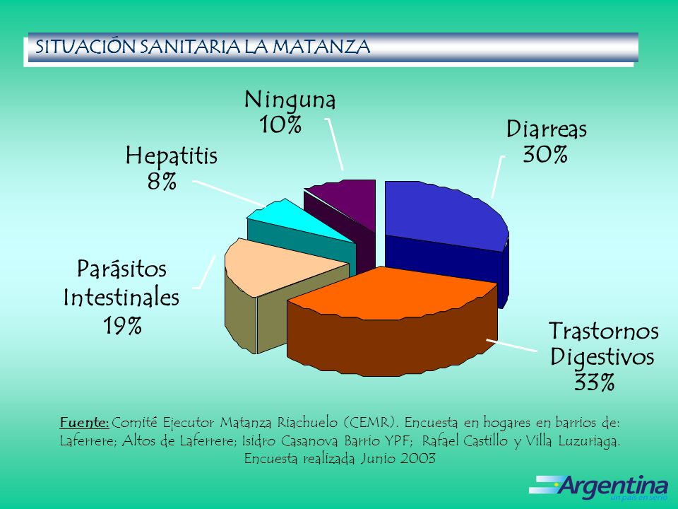 Ninguna 10% Diarreas Hepatitis 30% 8% Parásitos Intestinales 19%
