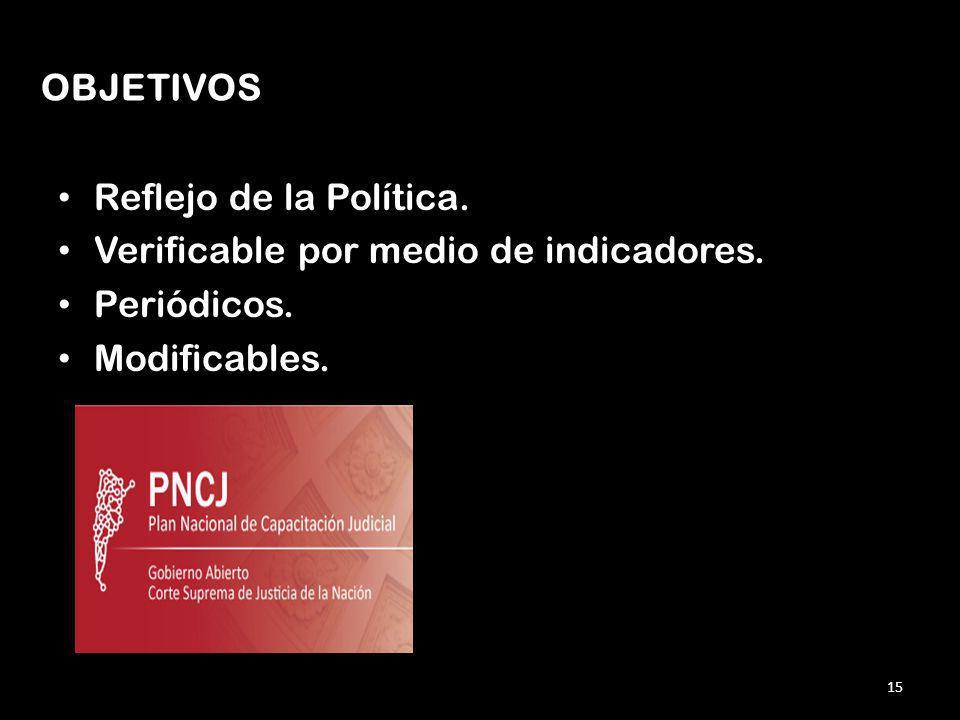 OBJETIVOS Reflejo de la Política. Verificable por medio de indicadores. Periódicos. Modificables.