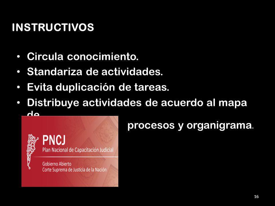 INSTRUCTIVOS Circula conocimiento. Standariza de actividades. Evita duplicación de tareas. Distribuye actividades de acuerdo al mapa de.