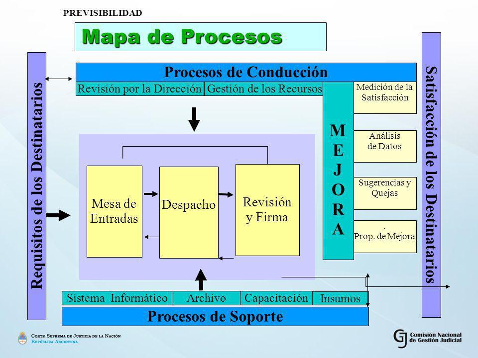 Mapa de Procesos M E J O R A Procesos de Conducción