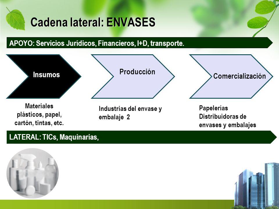 Cadena lateral: ENVASES
