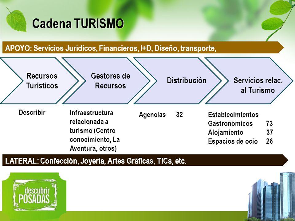 Cadena TURISMO APOYO: Servicios Jurídicos, Financieros, I+D, Diseño, transporte, Recursos. Turísticos.