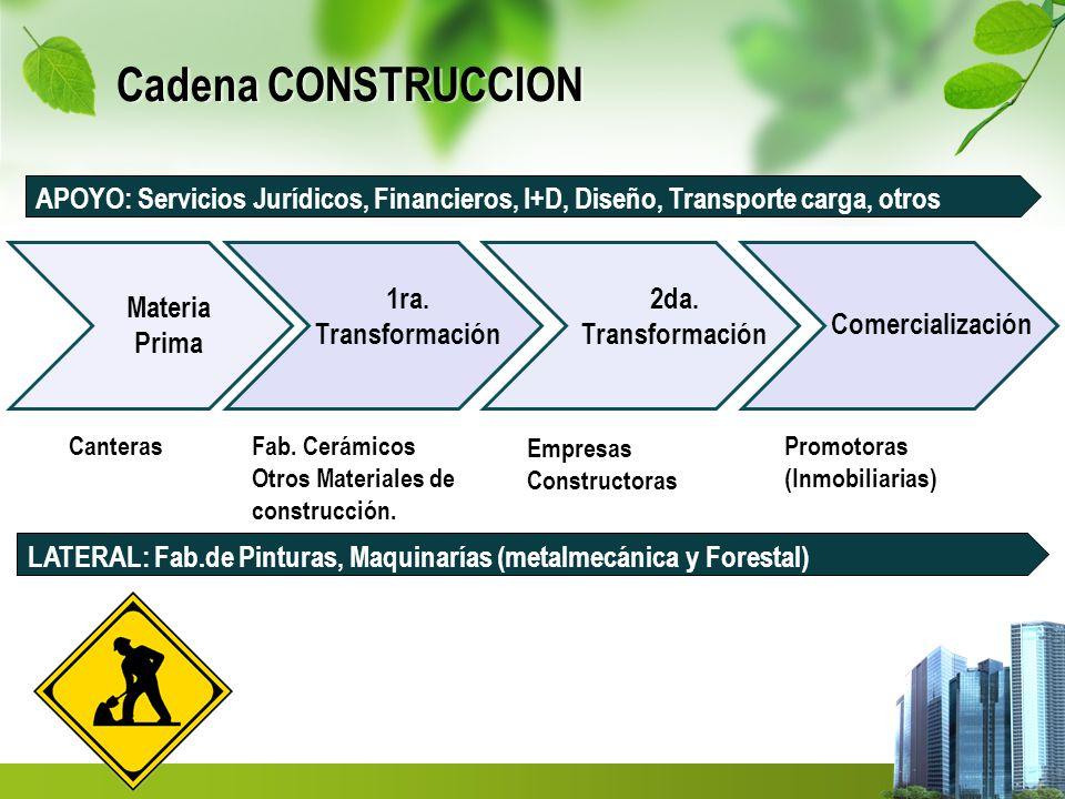 Cadena CONSTRUCCION APOYO: Servicios Jurídicos, Financieros, I+D, Diseño, Transporte carga, otros. Materia.