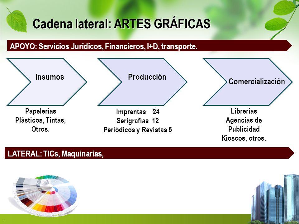 Cadena lateral: ARTES GRÁFICAS
