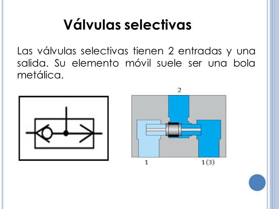 Válvulas selectivas Las válvulas selectivas tienen 2 entradas y una salida.