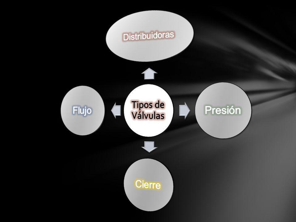 Tipos de Válvulas Distribuidoras Presión Cierre Flujo