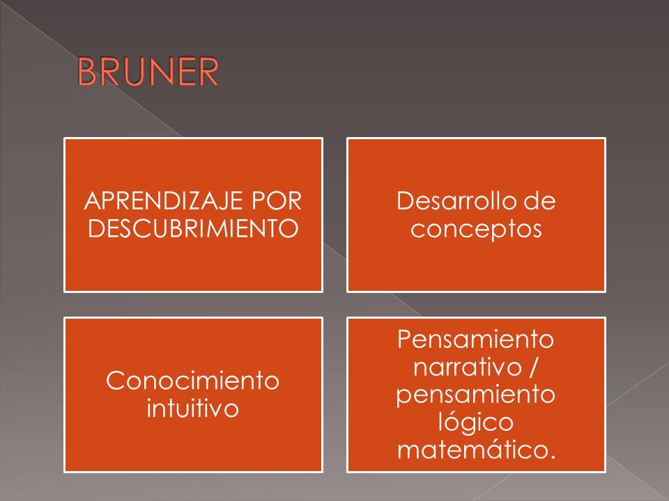 BRUNER APRENDIZAJE POR DESCUBRIMIENTO Desarrollo de conceptos