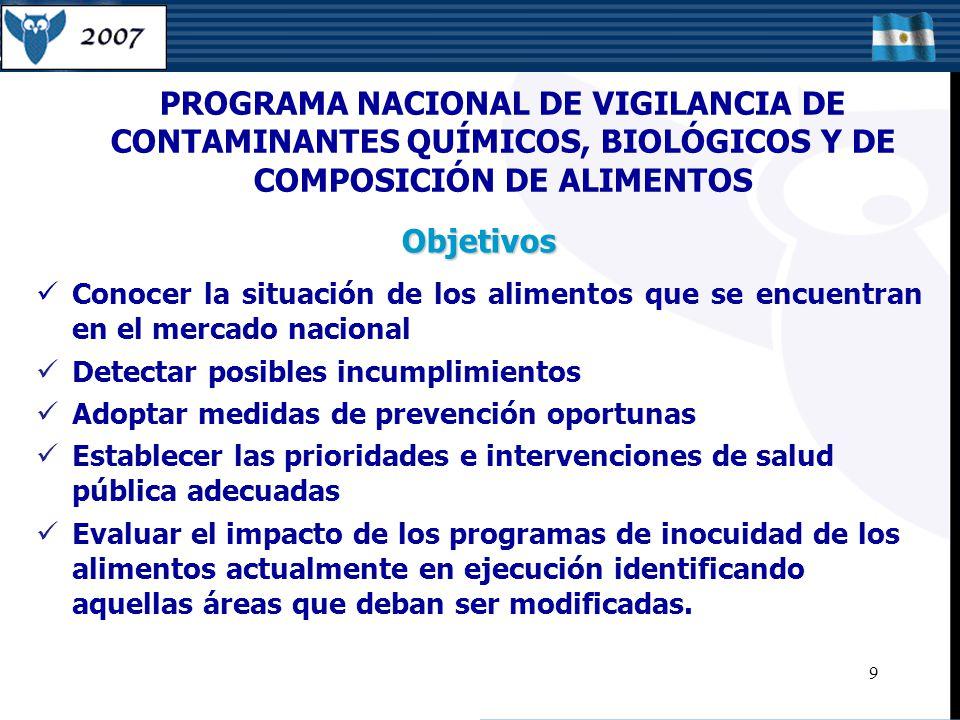 PROGRAMA NACIONAL DE VIGILANCIA DE CONTAMINANTES QUÍMICOS, BIOLÓGICOS Y DE COMPOSICIÓN DE ALIMENTOS