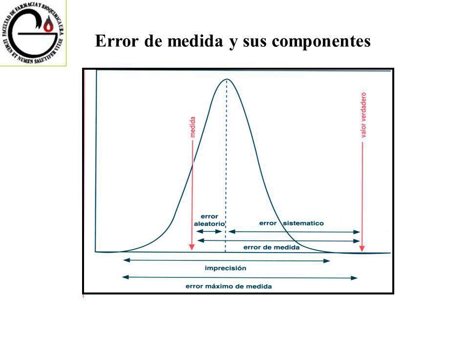 Error de medida y sus componentes