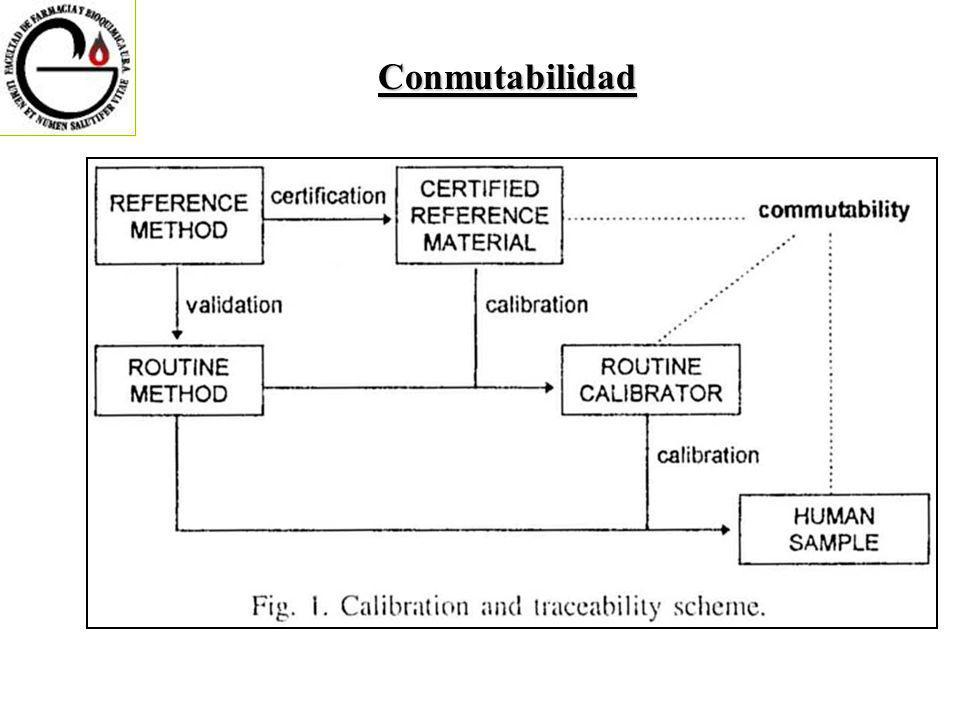 Conmutabilidad