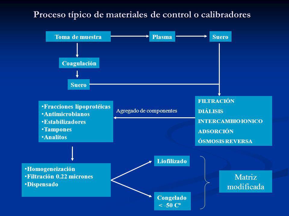 Proceso típico de materiales de control o calibradores
