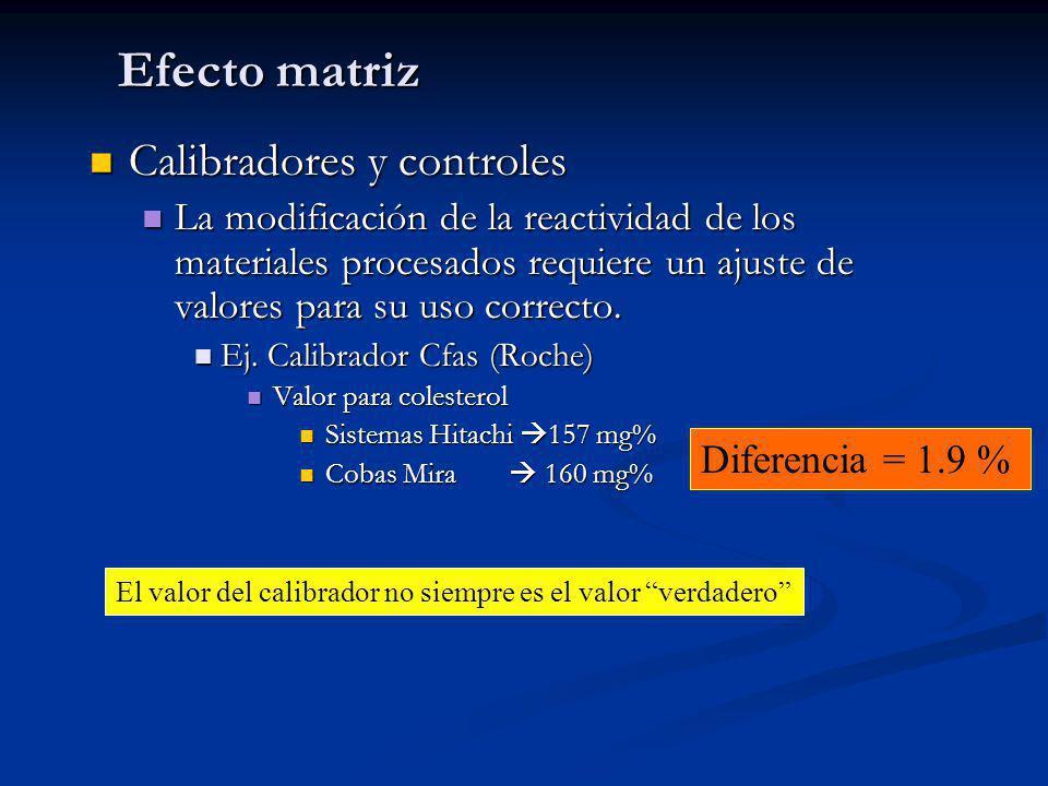Efecto matriz Calibradores y controles