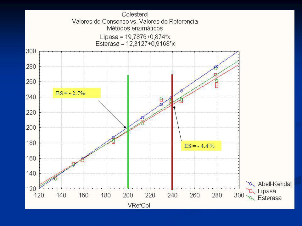 ES = - 2.7% ES = - 4.4 % ES = - 4.4%