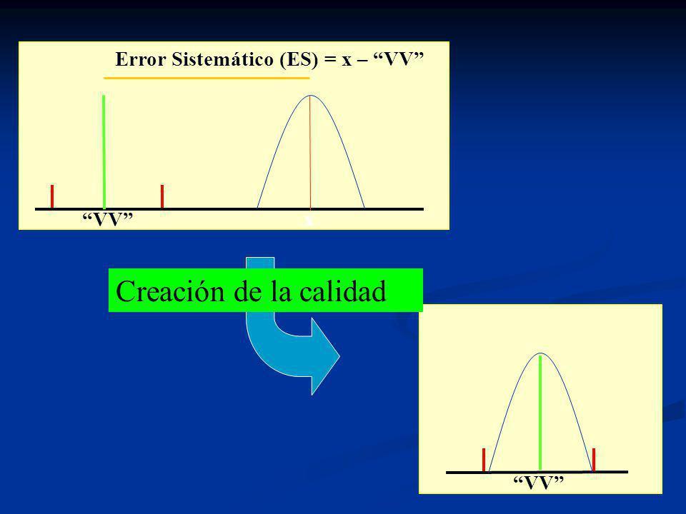 Error Sistemático (ES) = x – VV
