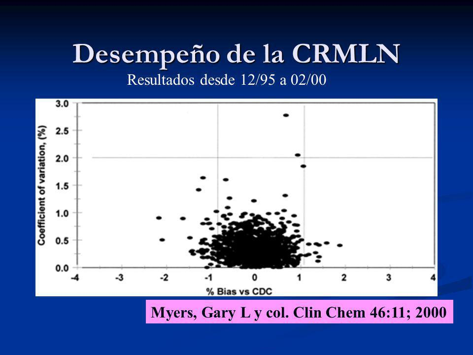 Desempeño de la CRMLN Resultados desde 12/95 a 02/00