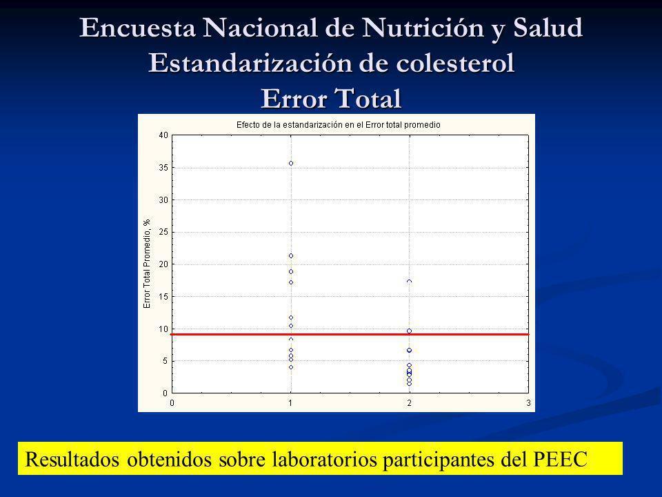 Encuesta Nacional de Nutrición y Salud Estandarización de colesterol Error Total