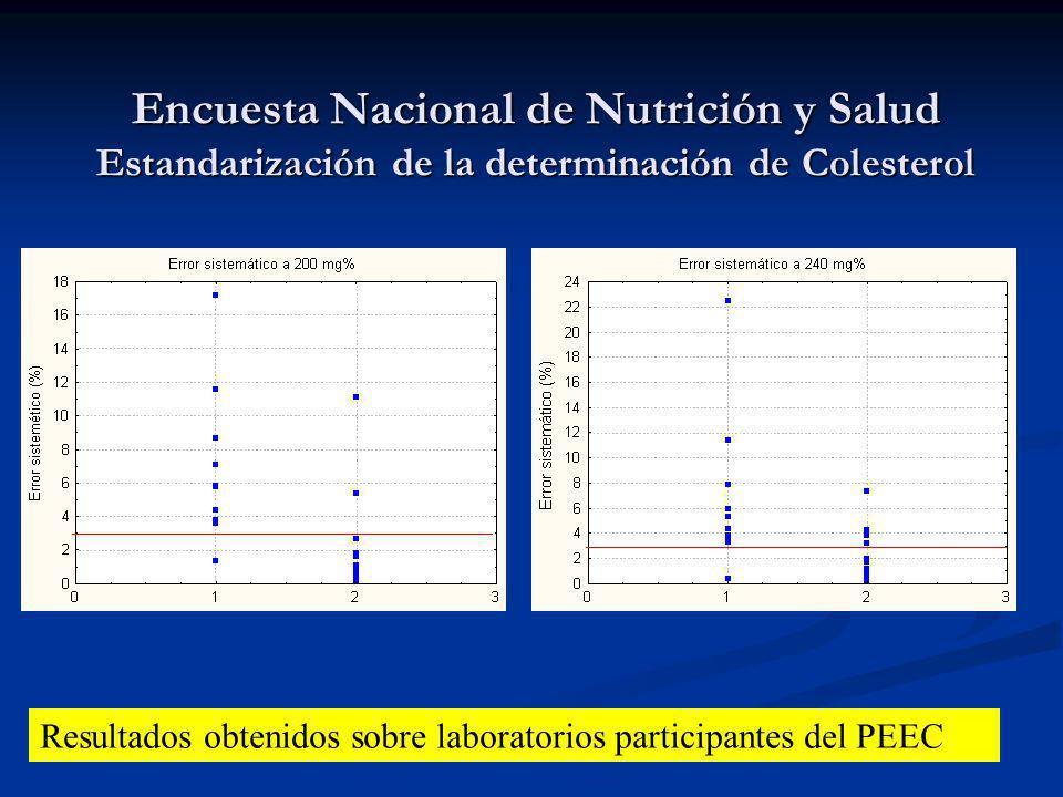 Encuesta Nacional de Nutrición y Salud Estandarización de la determinación de Colesterol