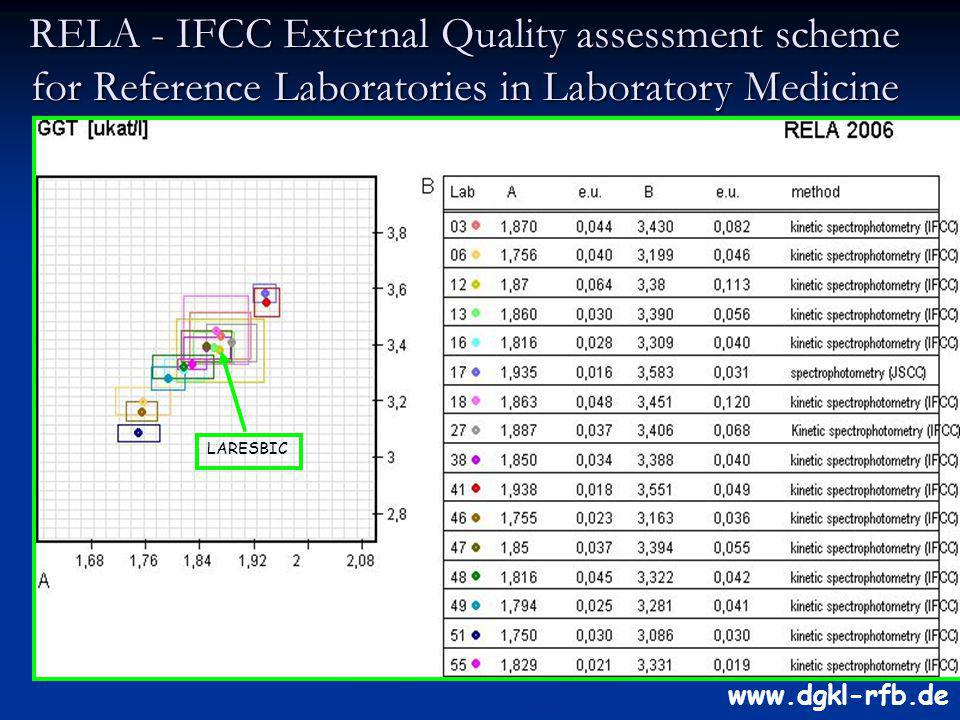 RELA - IFCC External Quality assessment scheme for Reference Laboratories in Laboratory Medicine