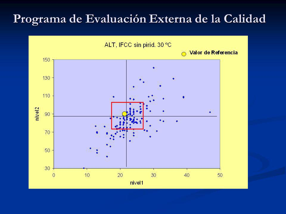 Programa de Evaluación Externa de la Calidad