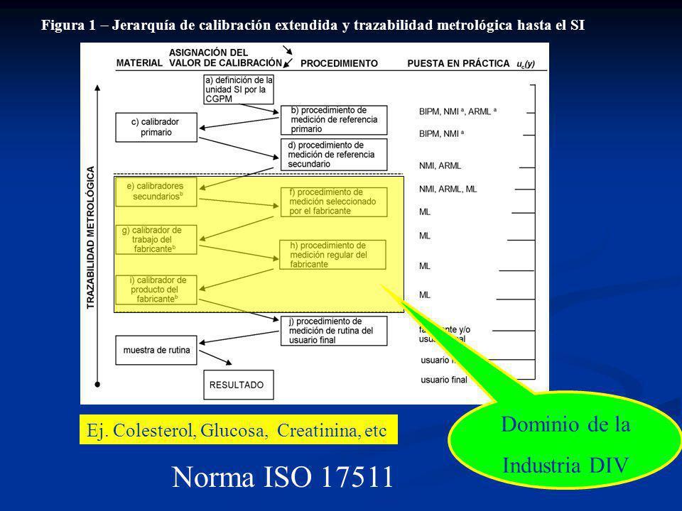 Norma ISO 17511 Dominio de la Industria DIV