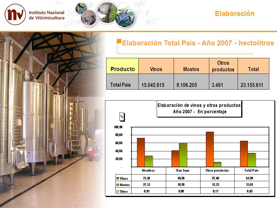Elaboración Total País - Año 2007 - hectolitros