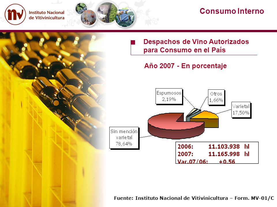 Consumo Interno Despachos de Vino Autorizados para Consumo en el País