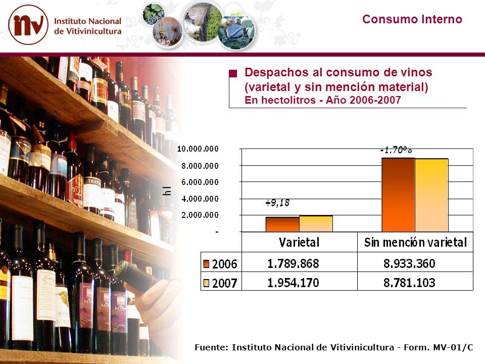 Despachos al consumo de vinos (varietal y sin mención material)