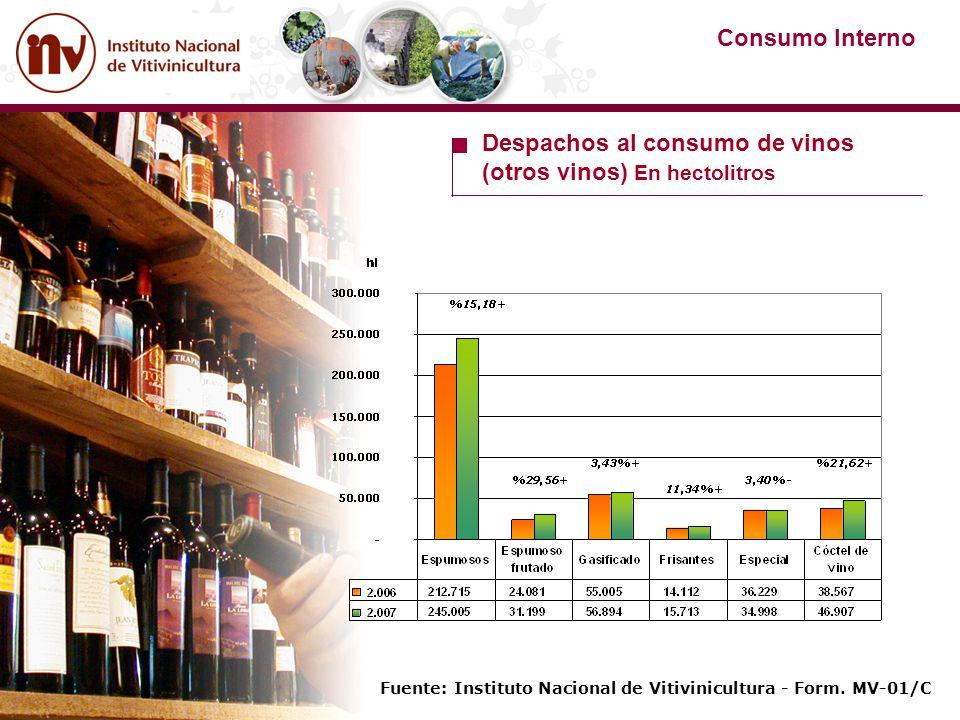 Despachos al consumo de vinos (otros vinos) En hectolitros