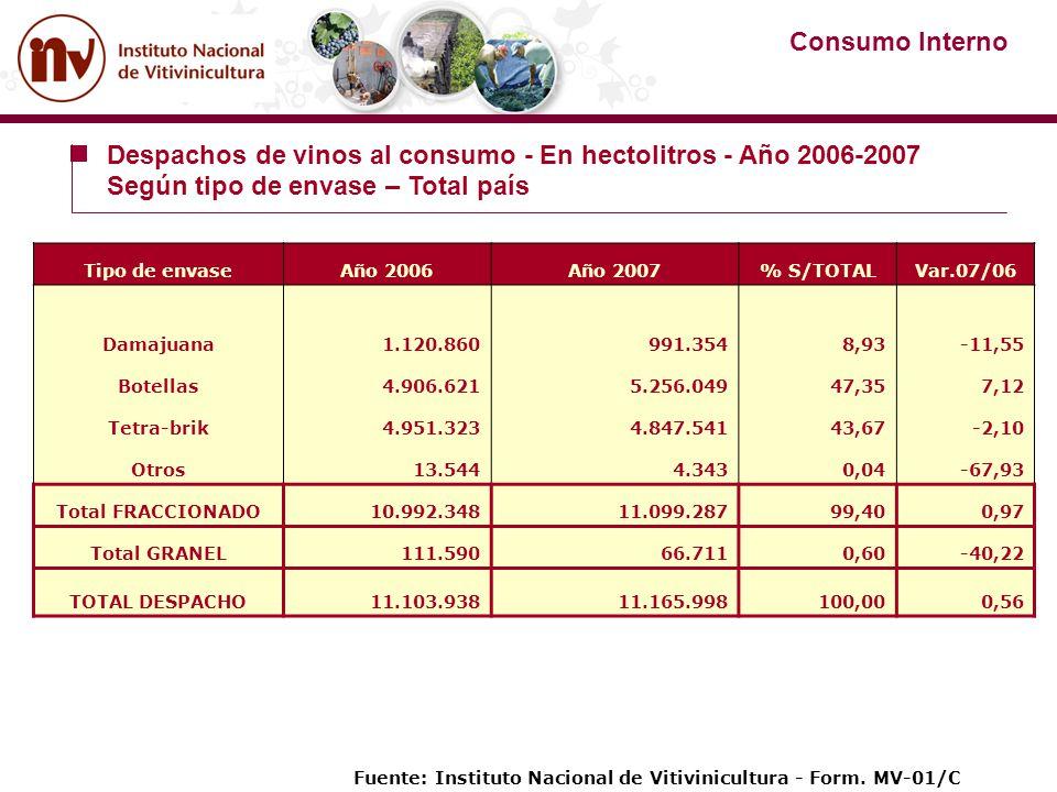 Despachos de vinos al consumo - En hectolitros - Año 2006-2007