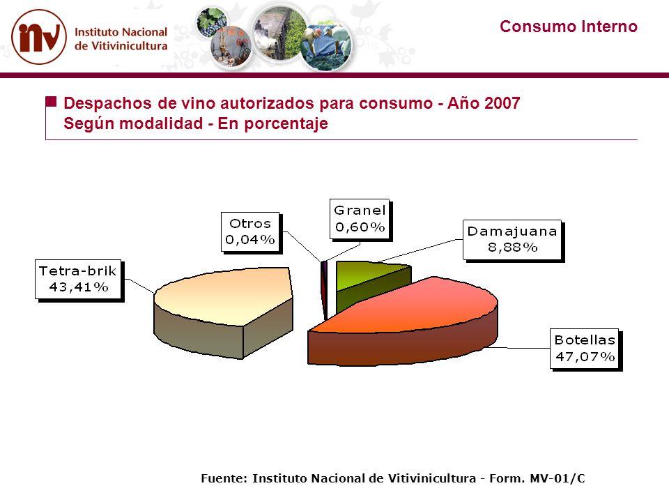 Despachos de vino autorizados para consumo - Año 2007