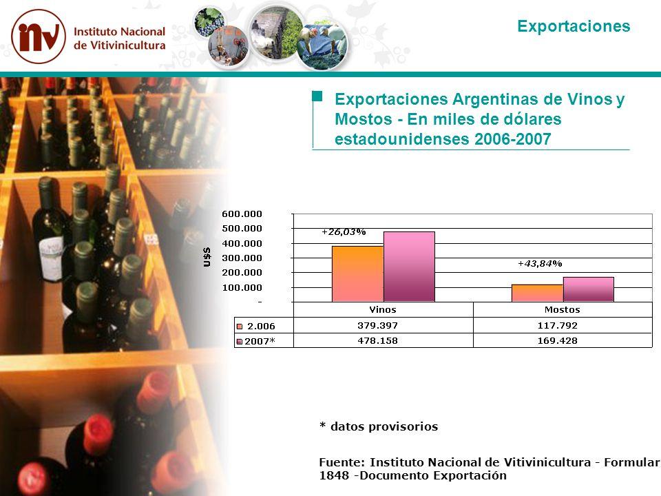 Exportaciones Argentinas de Vinos y