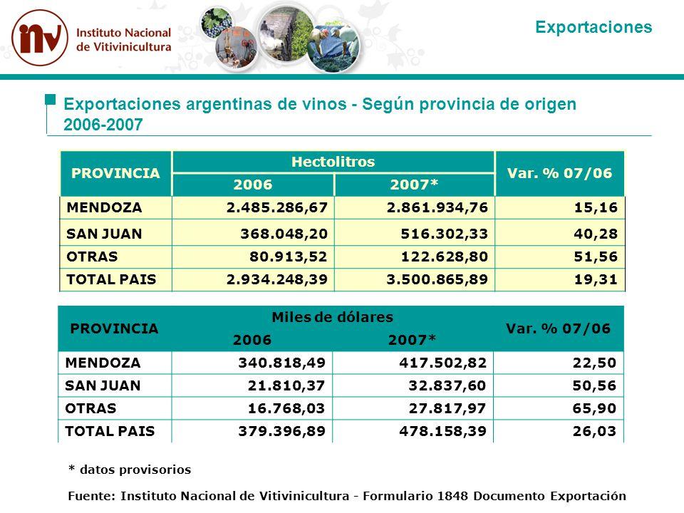 Exportaciones argentinas de vinos - Según provincia de origen