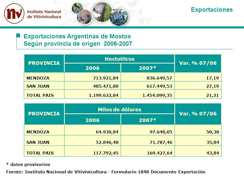 Exportaciones Argentinas de Mostos Según provincia de origen 2006-2007