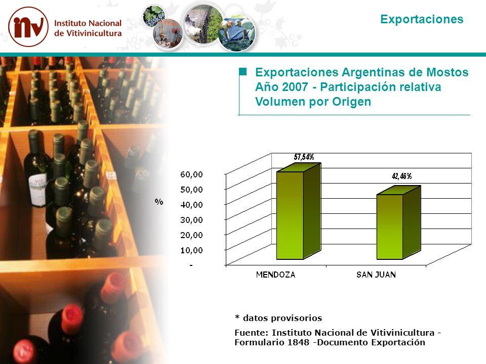 Exportaciones Argentinas de Mostos