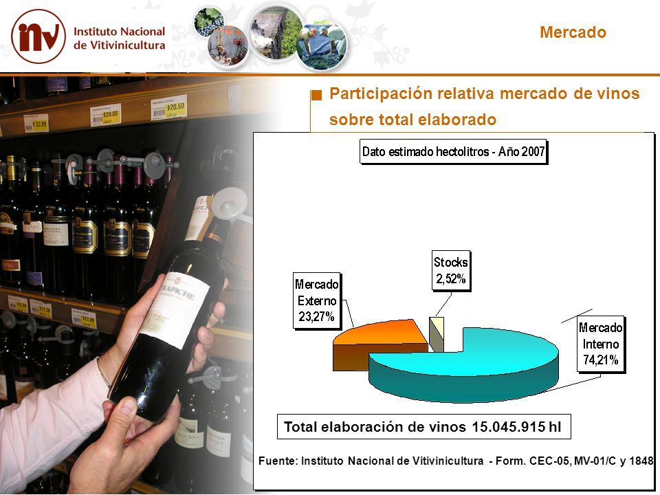 Participación relativa mercado de vinos sobre total elaborado