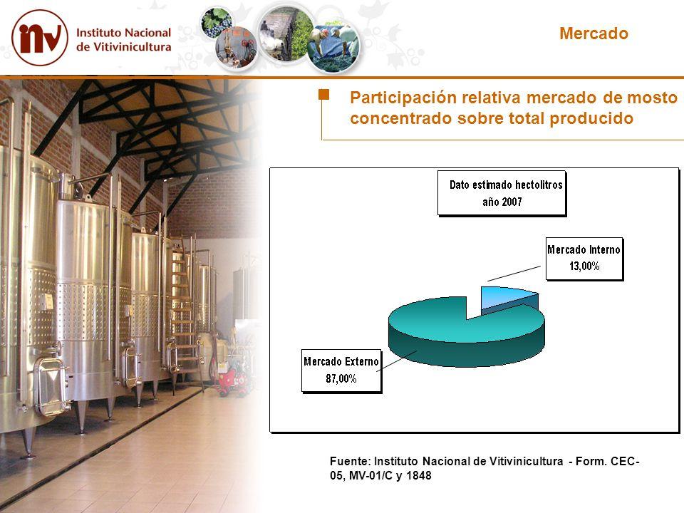 Mercado Participación relativa mercado de mosto concentrado sobre total producido.