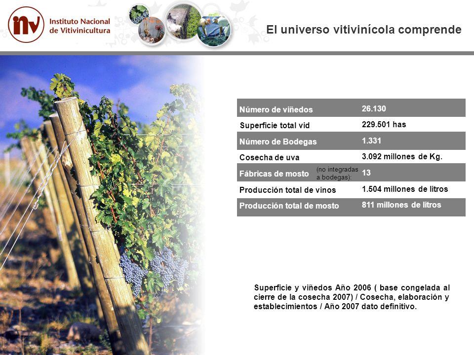 El universo vitivinícola comprende
