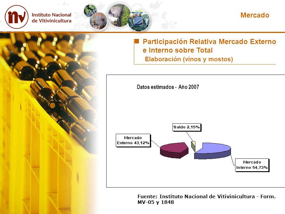 Participación Relativa Mercado Externo e Interno sobre Total