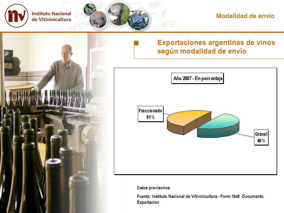 Exportaciones argentinas de vinos según modalidad de envío
