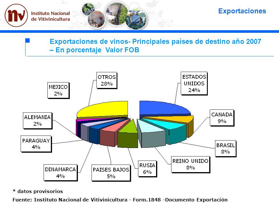 Exportaciones Exportaciones de vinos- Principales países de destino año 2007 – En porcentaje Valor FOB.